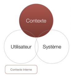 dimensions UX