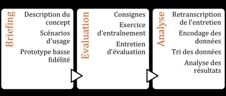 méthode AXE