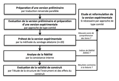 Methodo traduction AttrakDiff
