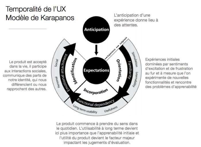 temporalité UX_modèle Karapanos