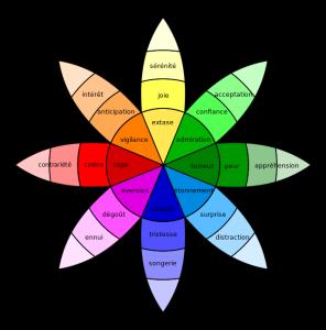 La roue des émotions de Plutchik (1980)