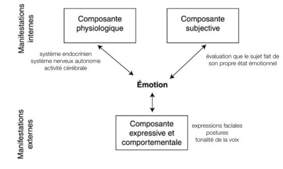 trois composantes mesure émotions
