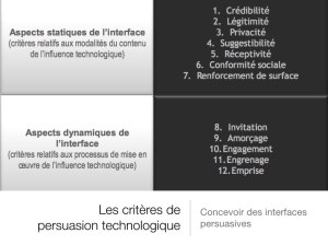 UX Mind persuasion technologique